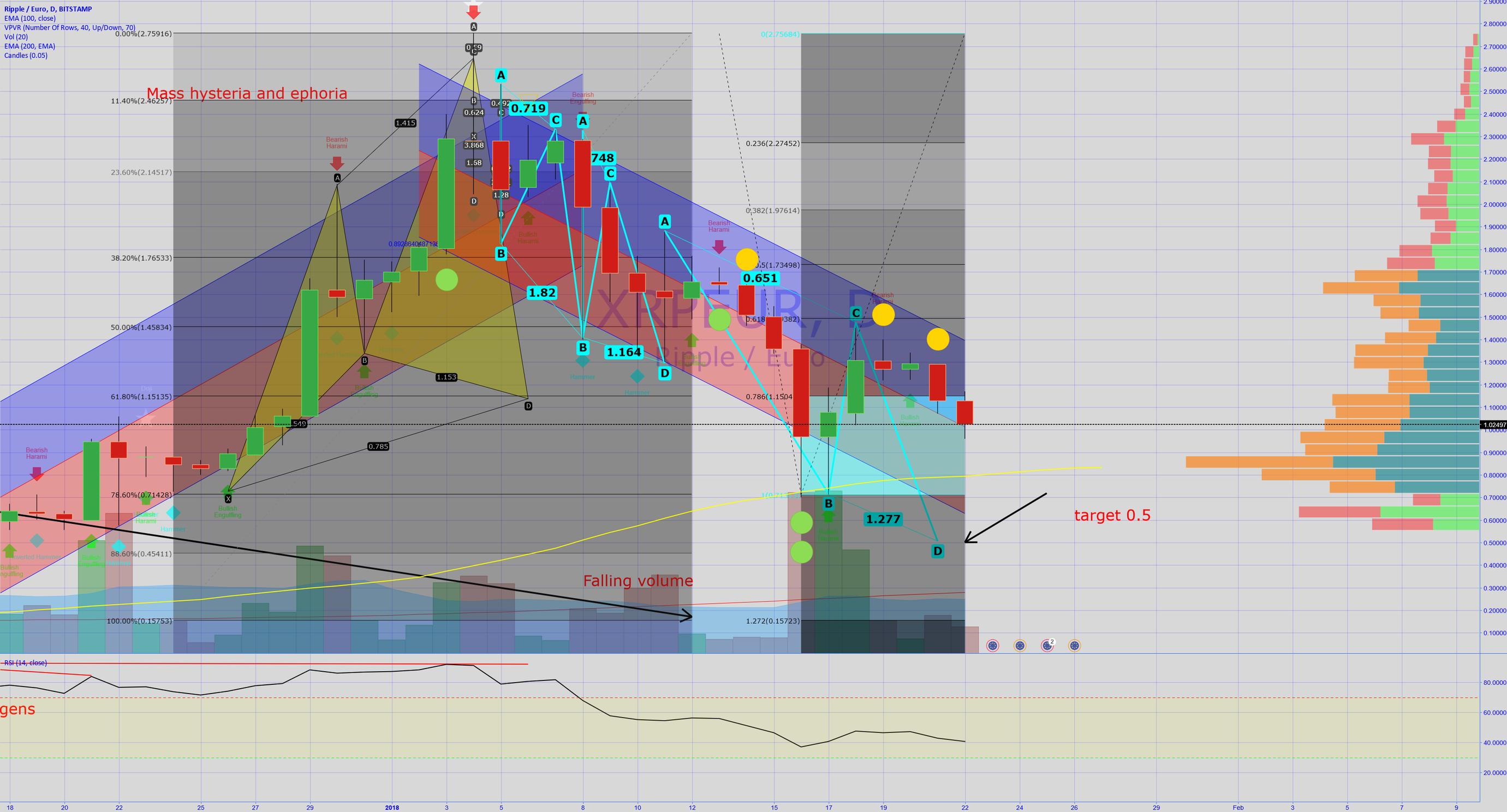 await XRP target for buy at 0.51