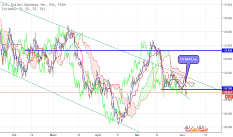 USDJPY: USD/JPY still have down trend