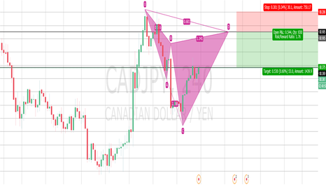 CADJPY: SELL AT 0.786 RETRACEMENT   CYPHER PATTERN