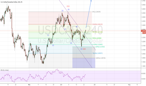 USDCAD: USDCAD on continuation rally