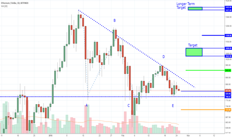 ETHUSD: Ethereum - Consolidating Nicely - Setting up For a Breakout