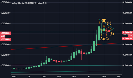 ADABTC: ADA forming possible abcde flag consolidation before rising