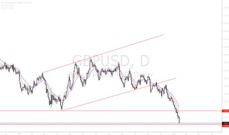GBPUSD: GBPUSD continued Bearish movement after break of 1.4565