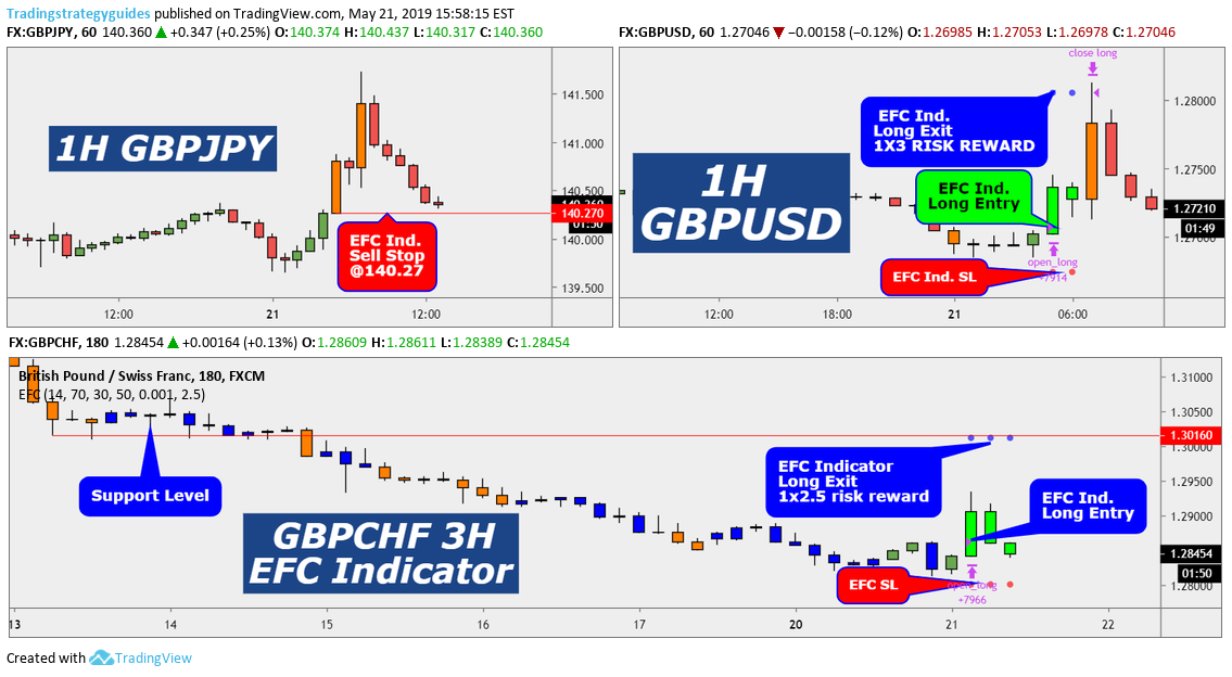 TOP 3 EFC Reversal Signals for FX:GBPJPY by
