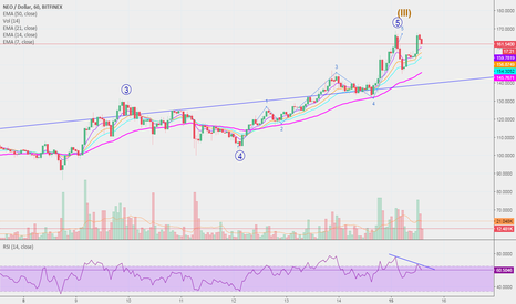 NEOUSD: Did #NEO reach the top?