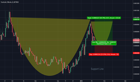 TRSTBTC: TRST/BTC Is Showing Bull Signs 20% - 200% Profit
