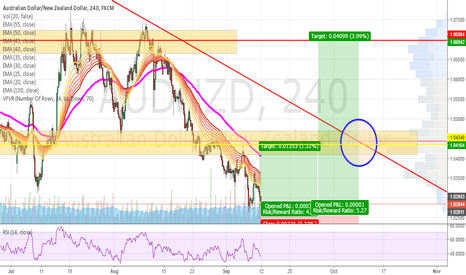 AUDNZD: Potential Long