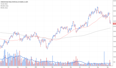 DRN: DRN may be headed to the 200 SMA