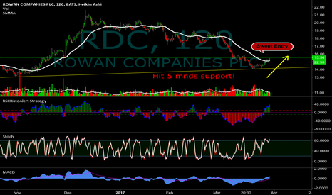 RDC: Hit support - Nice spike - after a 5 mnds pullback