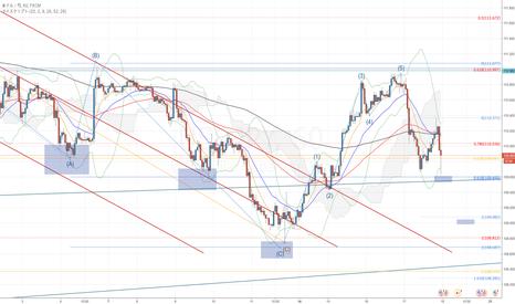 USDJPY: ドル円は下を攻める可能性