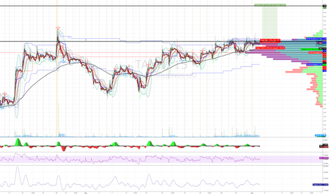TANH: Volume coming in
