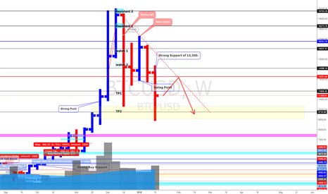 BTCUSD: BitCoin (19/1/8) *Yea, we had a nice ride Down to $10k and ...