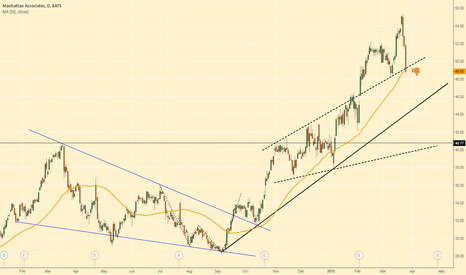 MANH: Stocks that went parabolic are pulling back