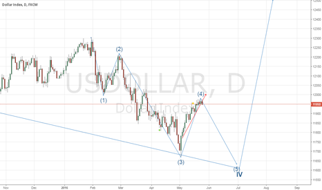 USDOLLAR: DXY: Wave5 started on Daily TF