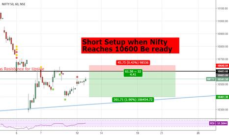 NIFTY: Short Setup for #Nifty50 #Nifty https://goo.gl/EKh5hF