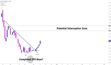 REDU: IPO base