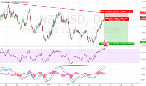 NZDUSD: NZDUSD WHAT DO YOU THINK