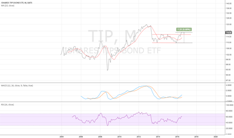 TIP: TIP monthly - fully bullish look - 7/30/2016
