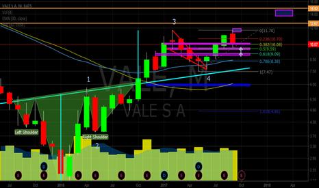 VALE: $VALE