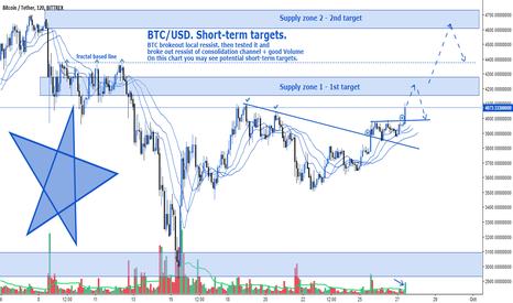 BTCUSDT: BTC/USD. Short-term targets.