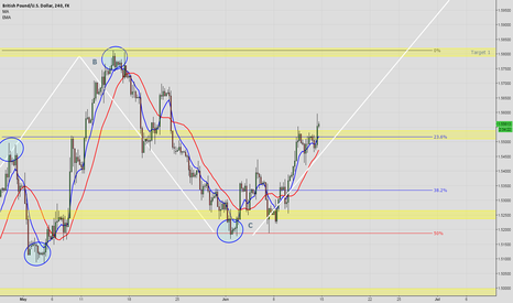 GBPUSD: GBP/USD about to put in a higher high?