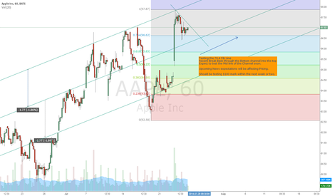 AAPL: Apple Long from $96.60 Area