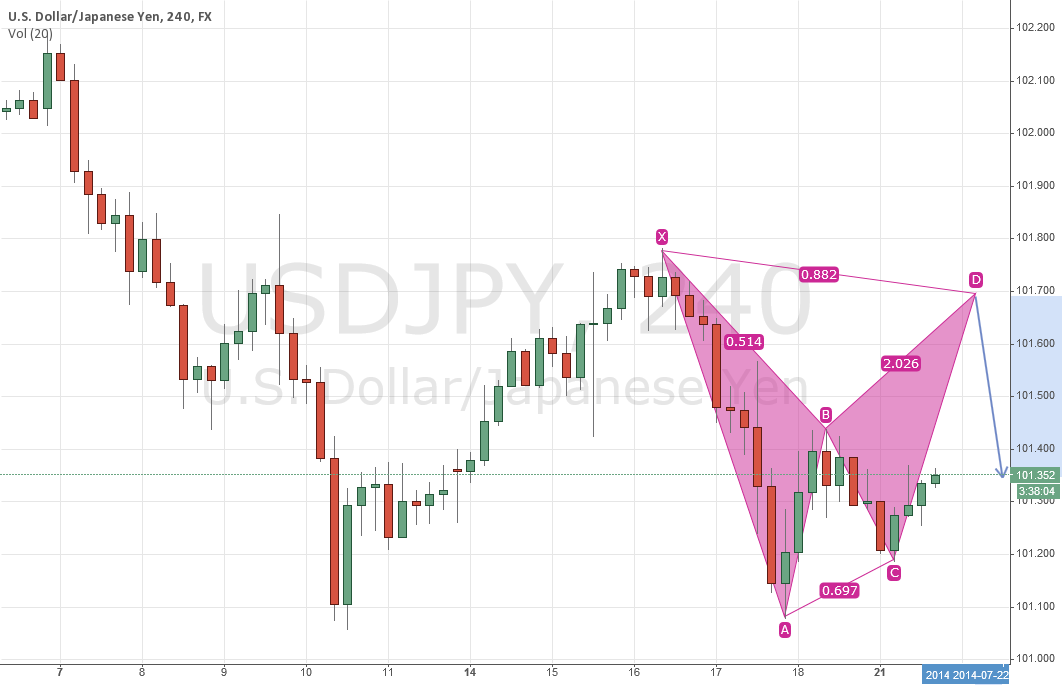 USDJPY - The big picture....