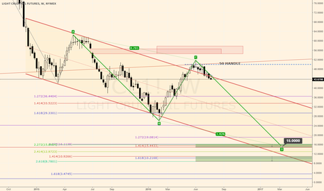 CL1!: The Case for $15 Crude