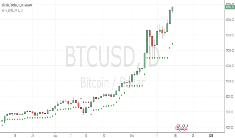 BTCUSD: As i said yesterday real momentum started for 20000!