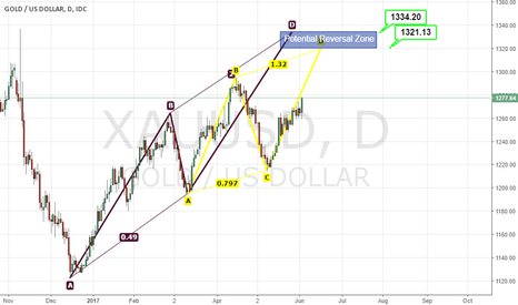 XAUUSD: ab=cd for Gold