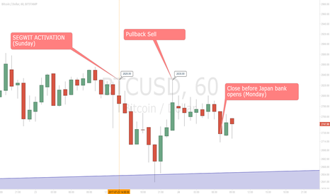BTCUSD: Weekend Bitcoin Sell the Fact