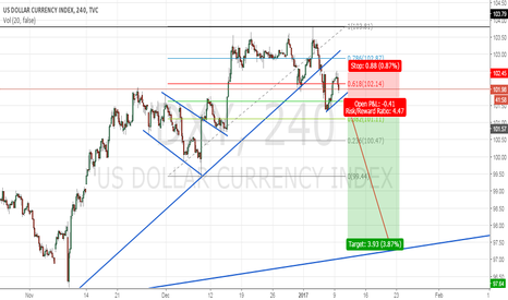 DXY: .681 feb retesting it will go down short after breaking the chan