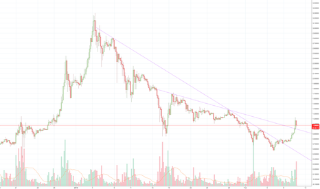 XRPUSD: XRP downtrend breakout