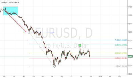 EURUSD: EUR/USD - Some knowledge