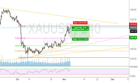 XAUUSD: Gold short against trend.