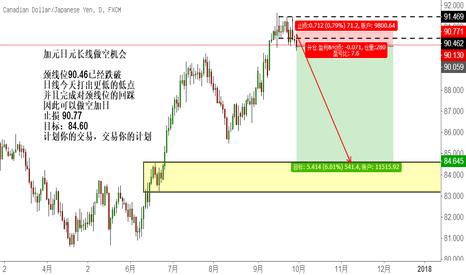 CADJPY: 加元日元长线做空机会