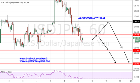 USDJPY: USDJPY bearish below 124.8