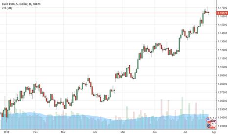 EURUSD: EURUSD pressionado a espera dos FOMC hoje. MARCO DA COSTA