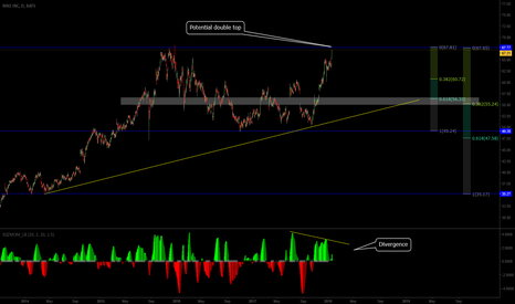 NKE: Potential Double Top