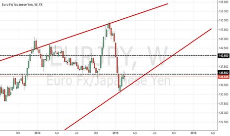 EURJPY: Key Bull/Bear line