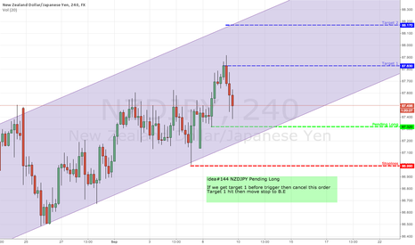 NZDJPY: idea#144 NZDJPY Pending Long