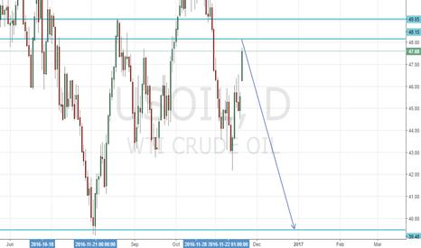 USOIL: Wait and enter for shorting short Oil