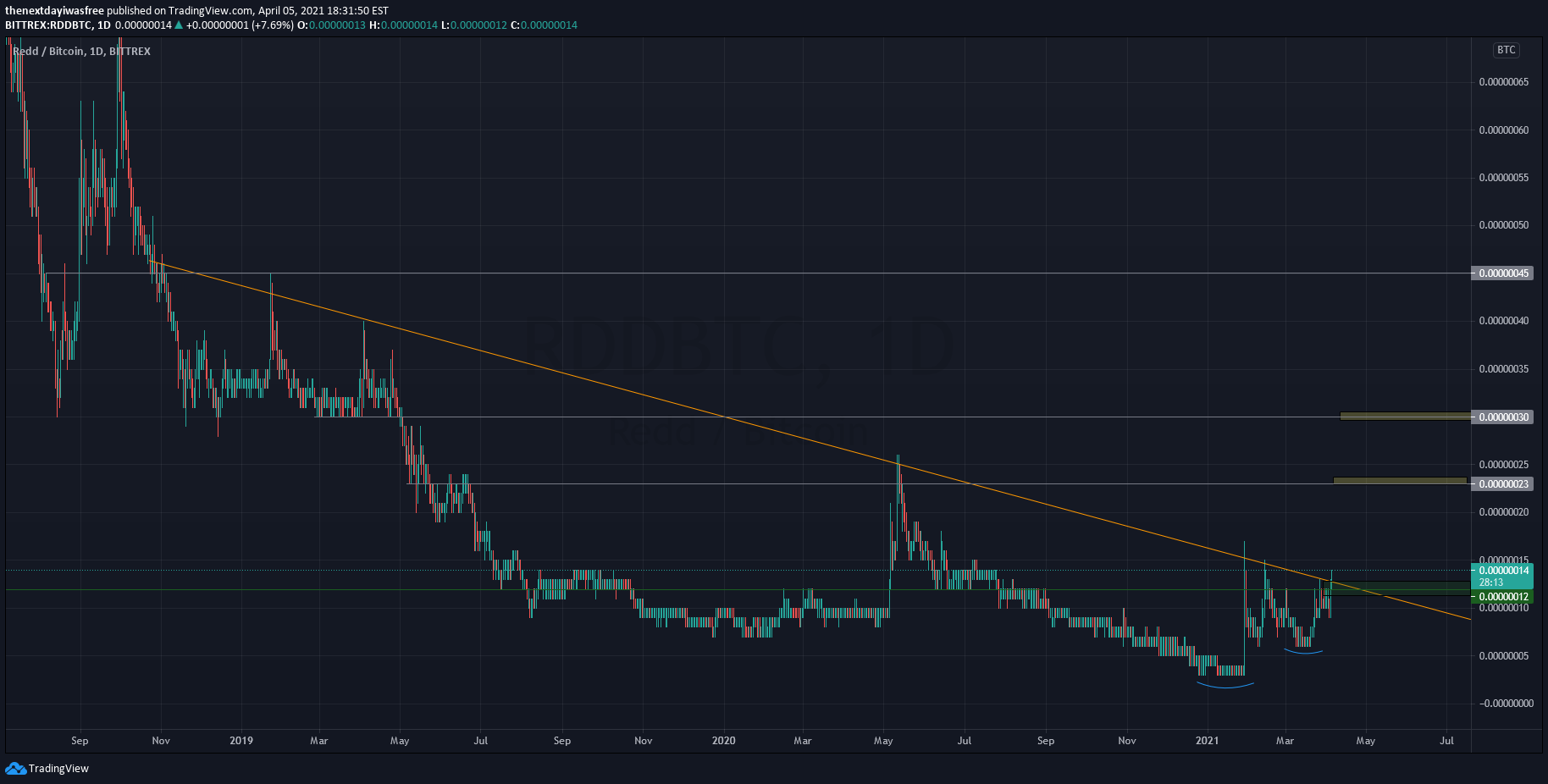 rdd btc tradingview)