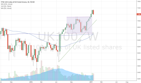 UK100: FTSE 100 - Short term sell