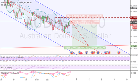 AUDUSD: Possible bounce on trend channel