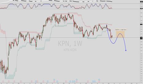 KPN: KPN short