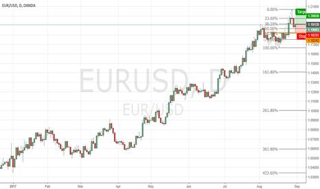 EURUSD: eur usd pin off sup level + fib ret level