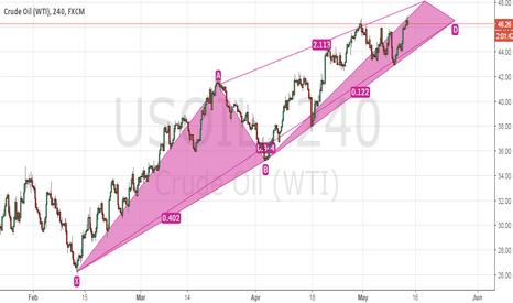 USOIL: Crude Oil Short Term VIews