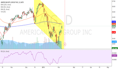 AIG: just wathcing this channel.