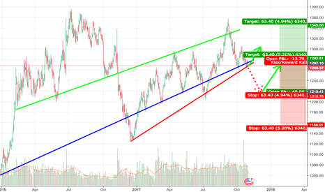XAUUSD: Key region of Gold. Will it behave direct with Oil again?
